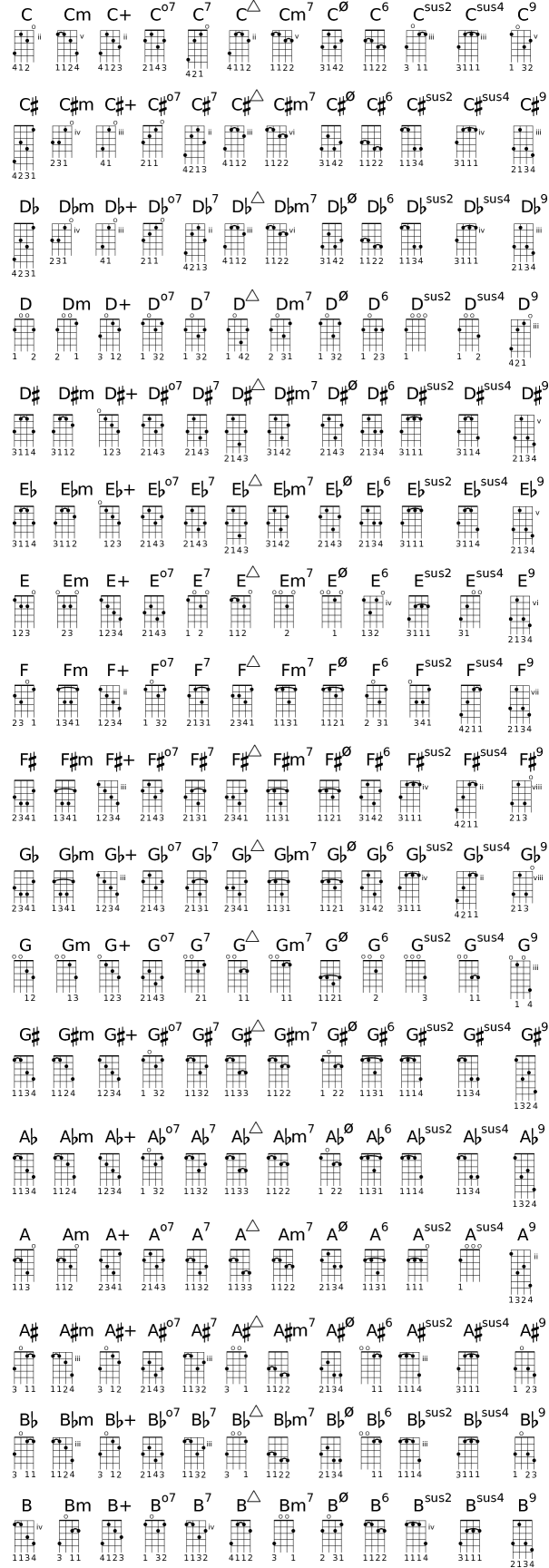 Lilypond Notation Reference A4 Predefined Fretboard Diagrams Notes On Guitar Neck Diagram Car Tuning For Mandolin