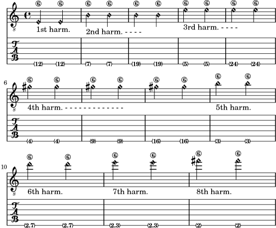Lilypond Notation Reference 241 Common Notation For Fretted Strings