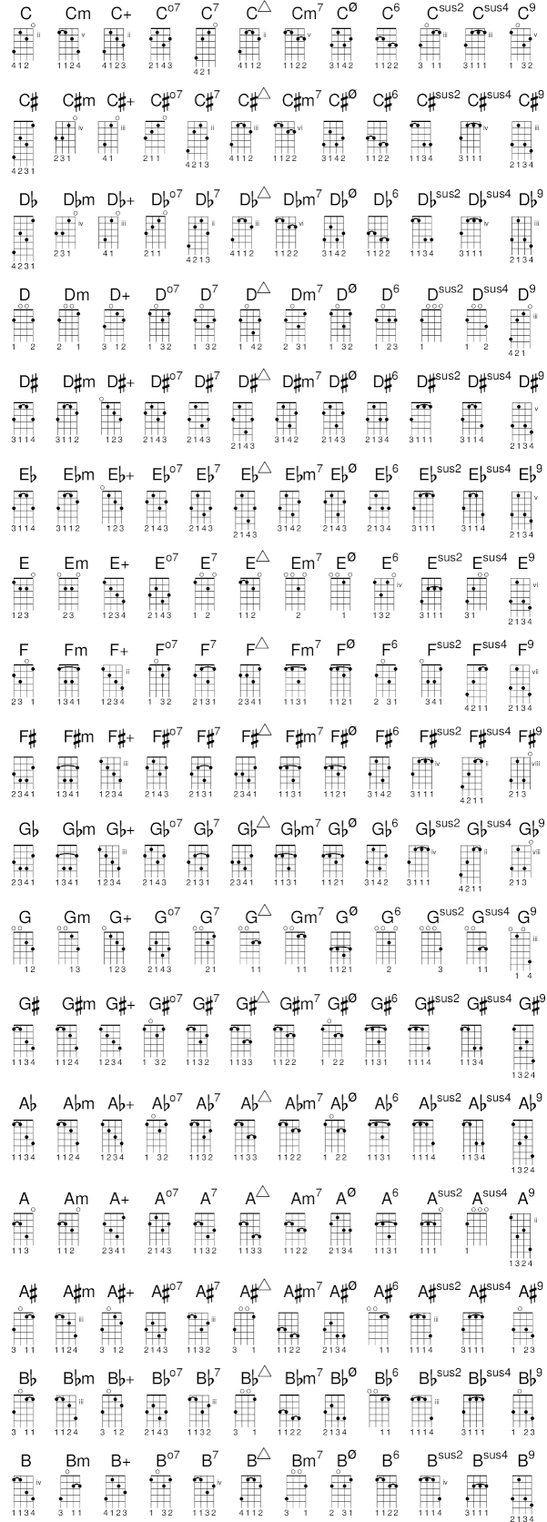 Stupendous Lilypond Notation Reference A 4 Predefined Fretboard Diagrams Wiring 101 Capemaxxcnl