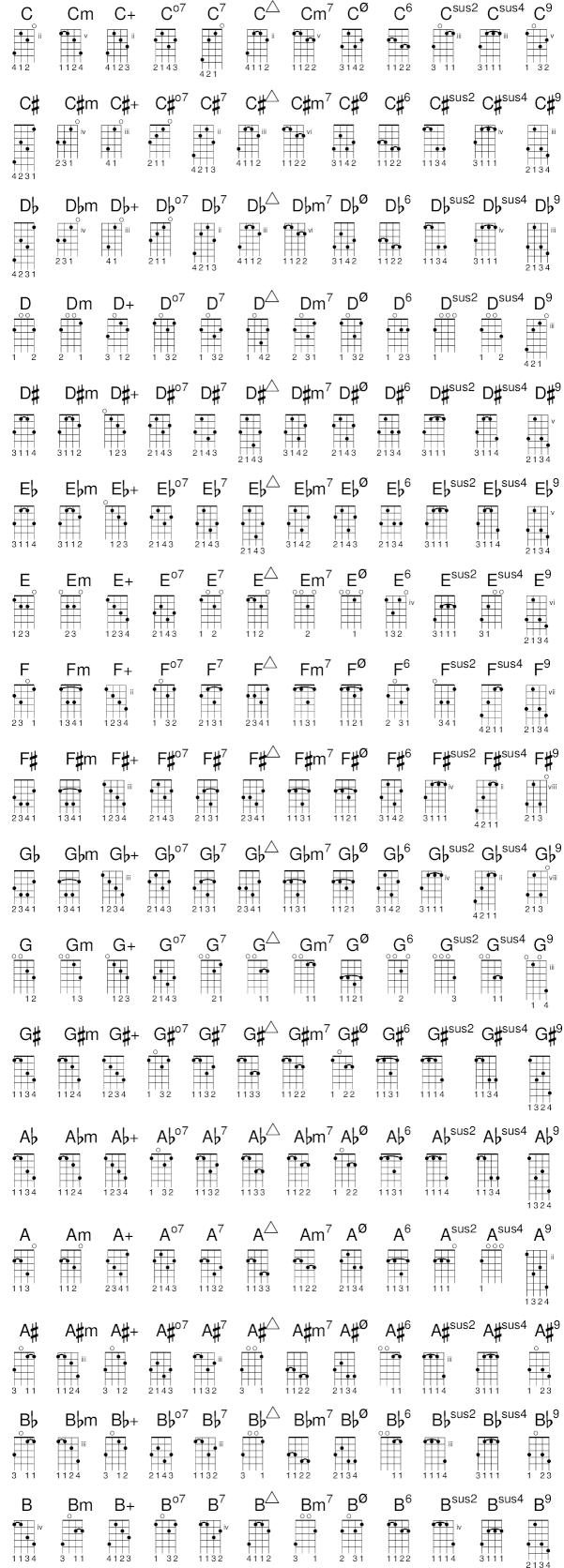 GNU LilyPond – Manuel de notation: A.4 Diagrammes d'accord ...
