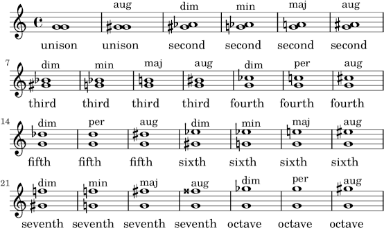 how to tell the difference between augmented and diminished intervals