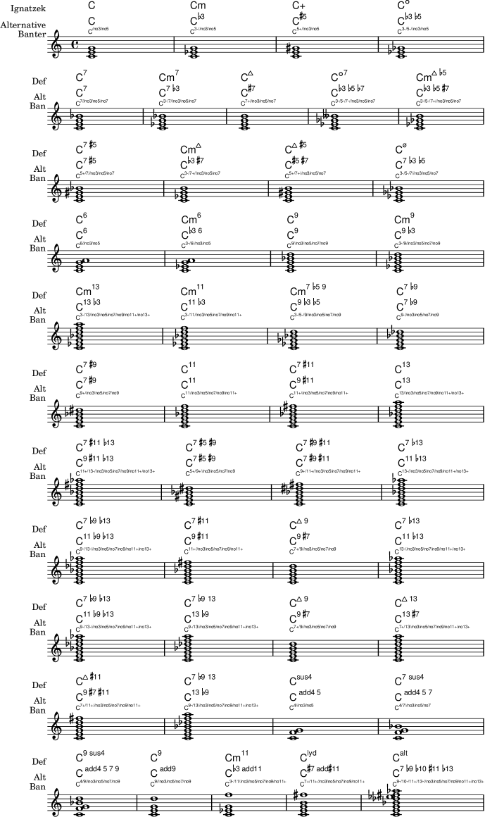 LilyPond snippets Chords