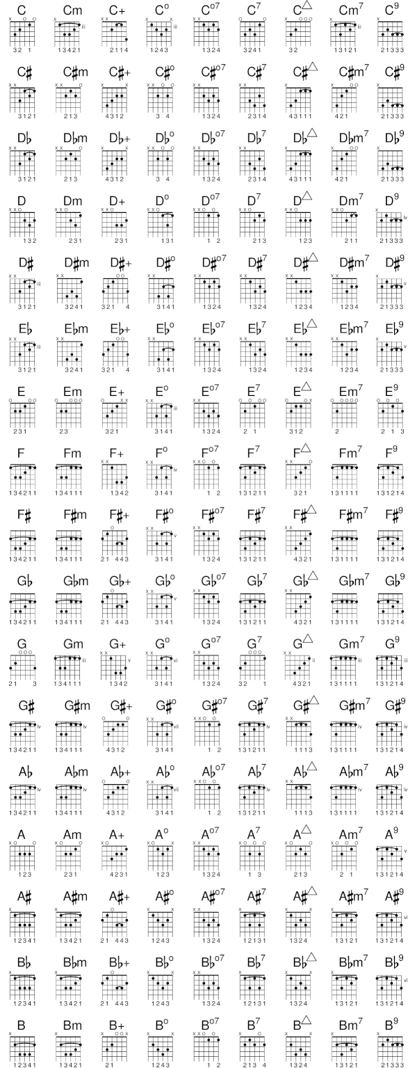 Lilypond Notation Reference A4 Predefined Fretboard Diagrams Guitar For